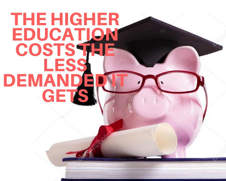 THE HIGHER EDUCATION COSTS THE LESS IT'S VALUED